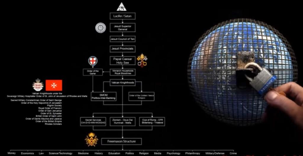 Satanic Illuminati Full Agenda Exposed 2015