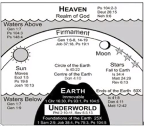 Flat Earth Image with Bible Verses